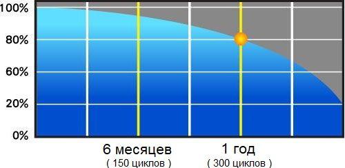 циклы заряда и разряда батареи